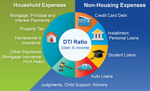 Credit worthiness and DTI: Understanding Debt to Income Ratio
