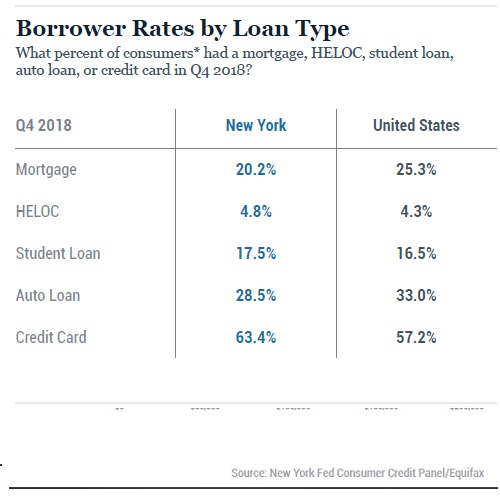 Borrower Rates by Loan Types