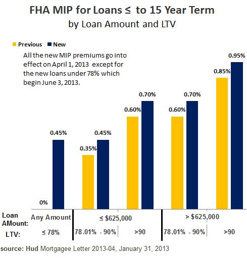 FHA Mortgage Insurance 2013