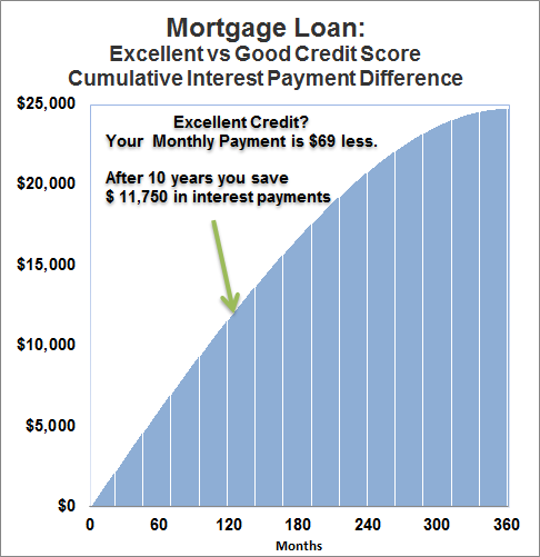 Credit worthiness and Mortgage: Your Credit Score and Payments