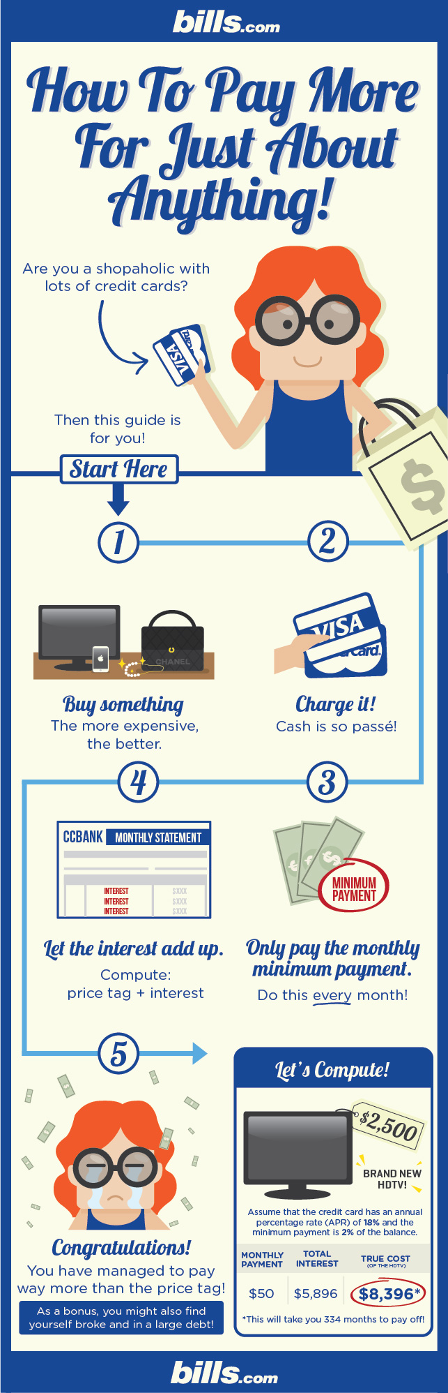 True Cost of Credit Card Purchases calculator