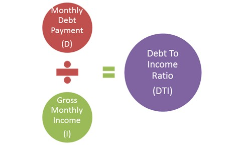 DTI: Debt to Income - Qualify for Mortgage