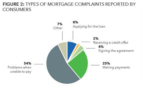 CFPB Report: Types of Mortgage Complaints