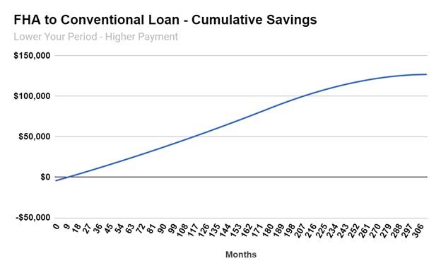 FHA to Conventional Loan - Cumulative Savings 2