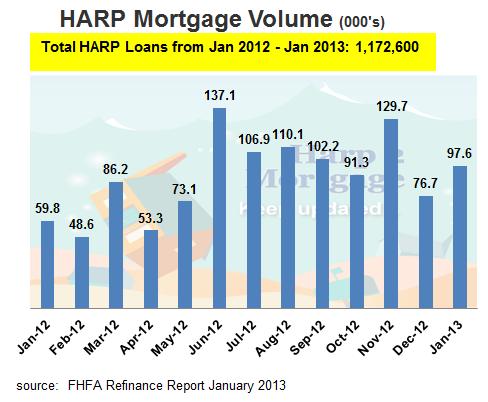 HARP 2 Mortgage Loan Volume