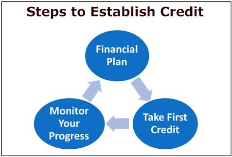 Steps to Establish Credit