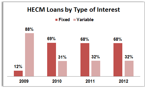 HECM Reverse Mortgages by Type of Interest