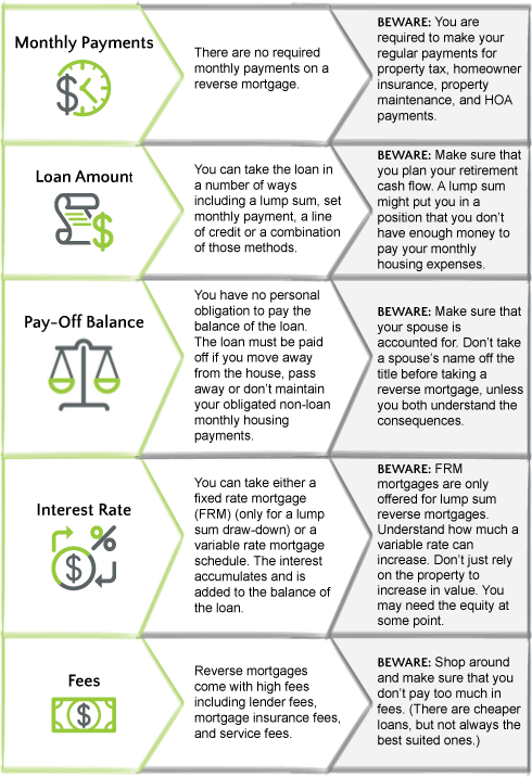 What is a Reverse Mortgage? Basic Loan Characteristics