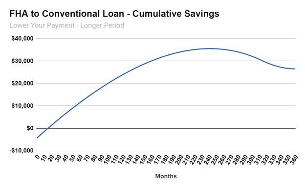 FHA to Conventional Loan - Cumulative Savings