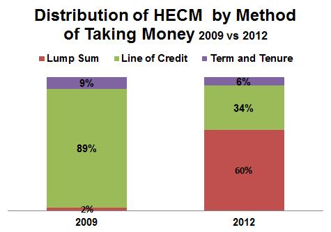 HECM Reverse Mortgage: Methods of Taking Money 2009 vs 2012