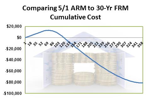 Savings on Adjustable vs Fixed Rate Mortgage
