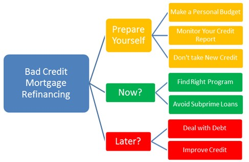 Tips and Advice on Bad Credit Mortgage Refinance Loans
