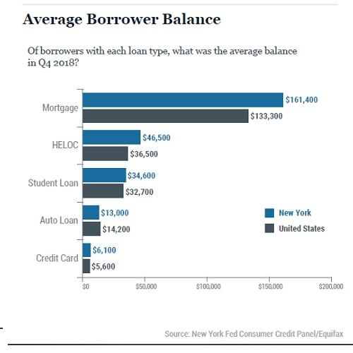 Average Borrower Debt Balance