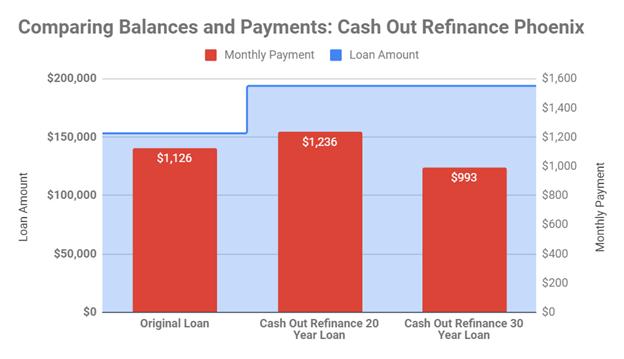 Phoenix cash-out example payments