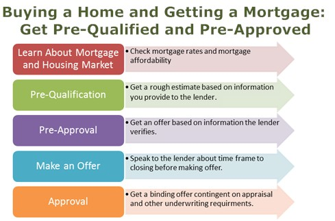 Pre-Approval & Pre-Qualify for a Mortgage Loan