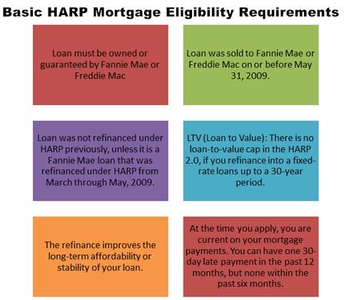 Basis HARP 2 Mortgage Requirements
