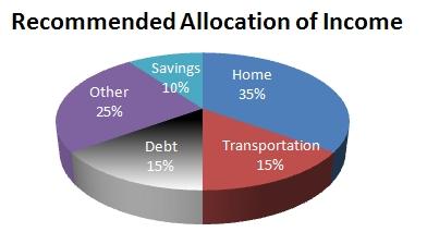 Allocation of Income