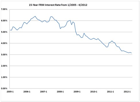 15-Year Refinance Rates: 15-Year FRM 1/2005 - 4/2012