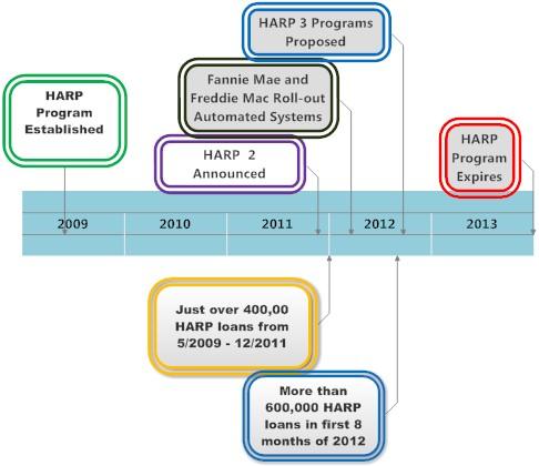 HARP 2 Mortgage Timeline