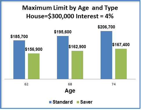HECM Reverse Mortgage - Example of Maximum Limit by Age and Type