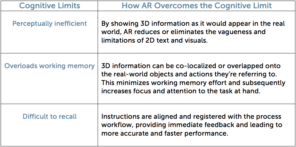 How-Augmented-Reality-Overcomes-Cognitive-Limits-Generated-from-2D-Instructions.png