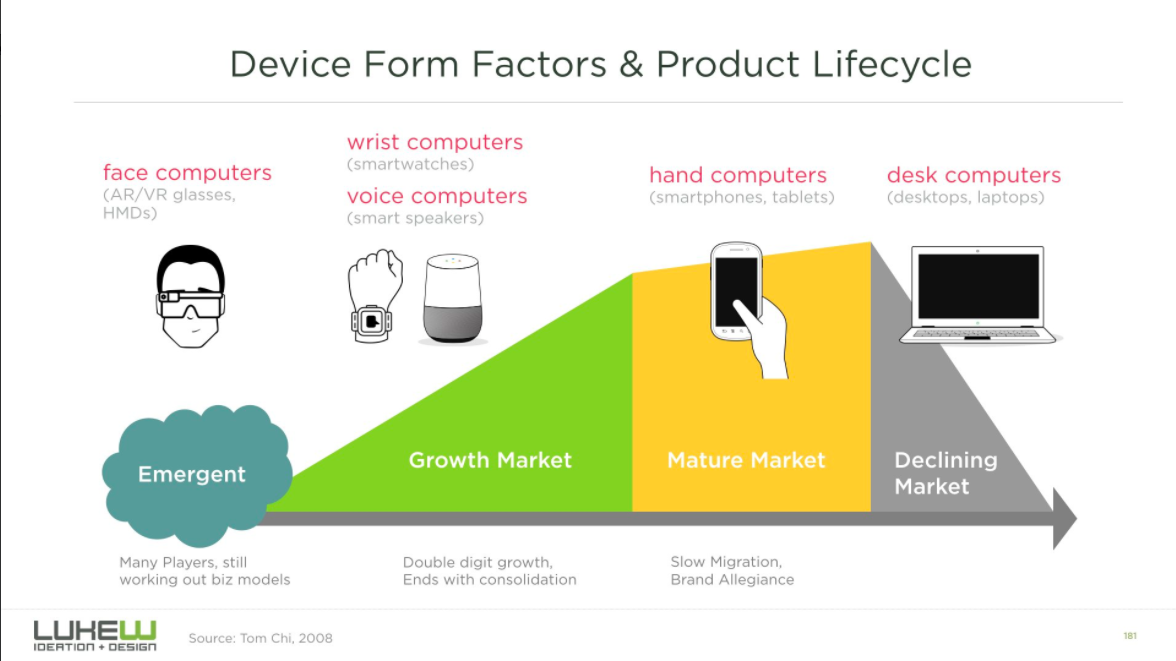 Device-Form-Factors-and-Product-Lifecycle-Luke-Wroblewski-Illustration.png