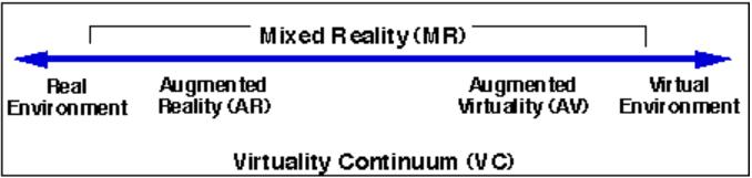 Milgram-Hoshino-Virtuality-Continuum.png