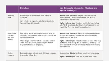 stimulant arzător de grăsime vs non stimulant