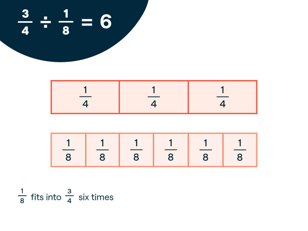 Dividing Fractions Using Fraction Strips | Understood - For learning and  thinking differencesUnderstood.org