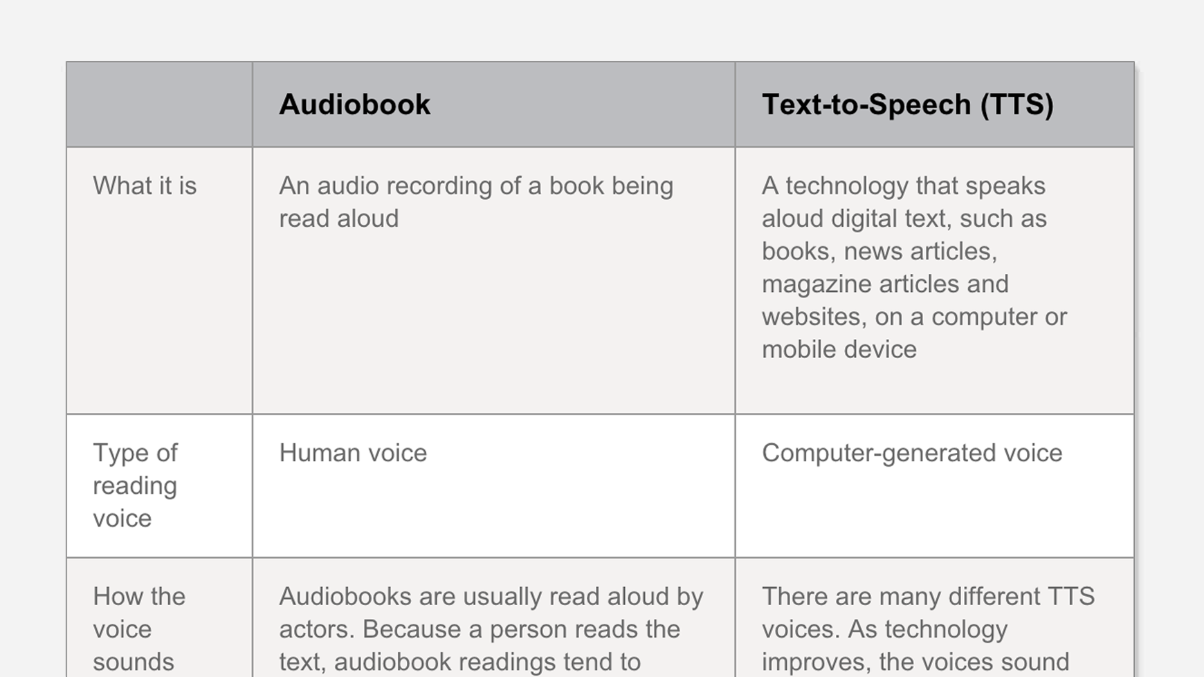 Difference Between Audiobooks And Text To Speech Tts Vs
