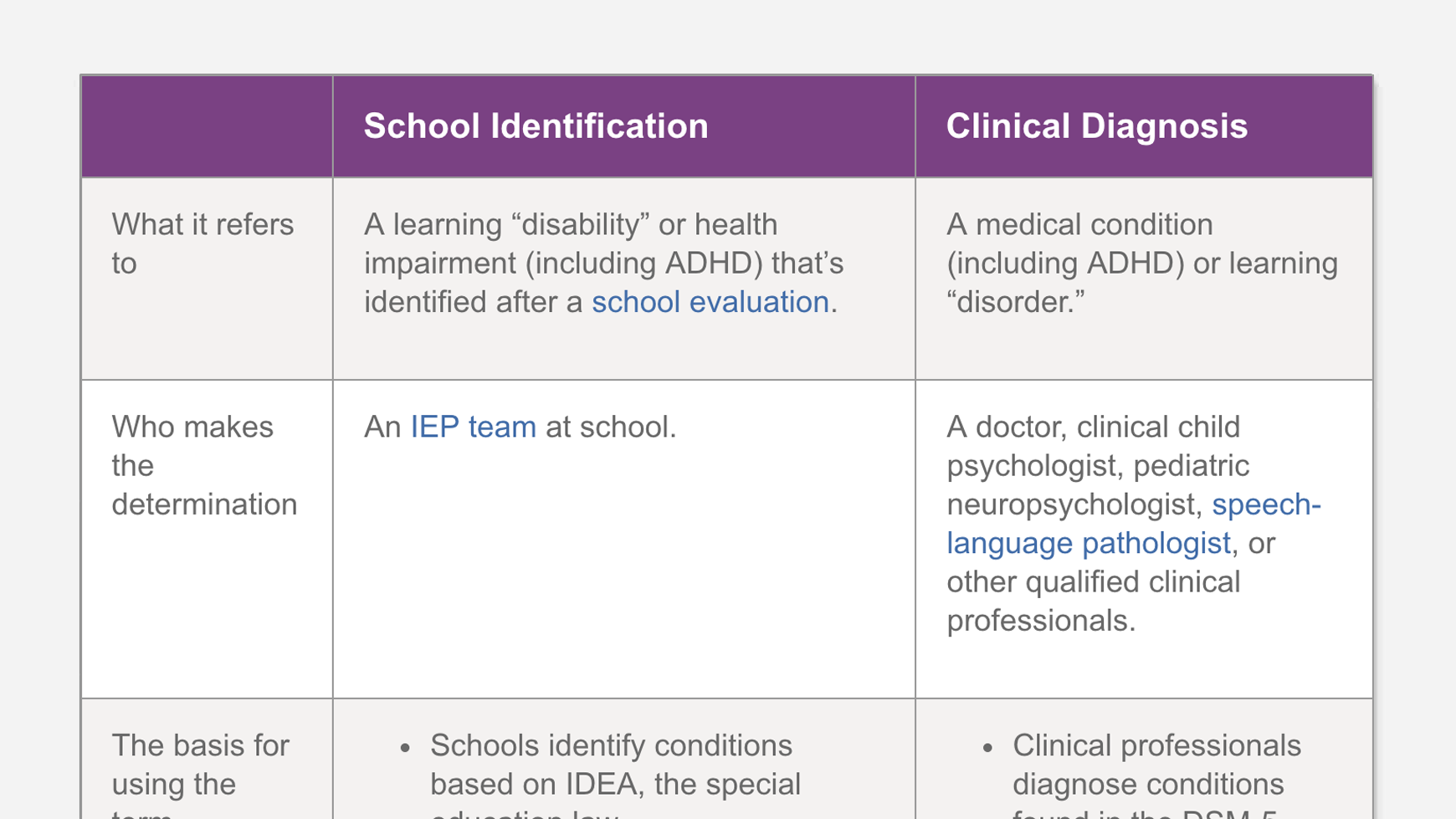 Detecting Learning Disabilities Webmd >> Diagnosis Vs Identification Of Learning And Attention Issues