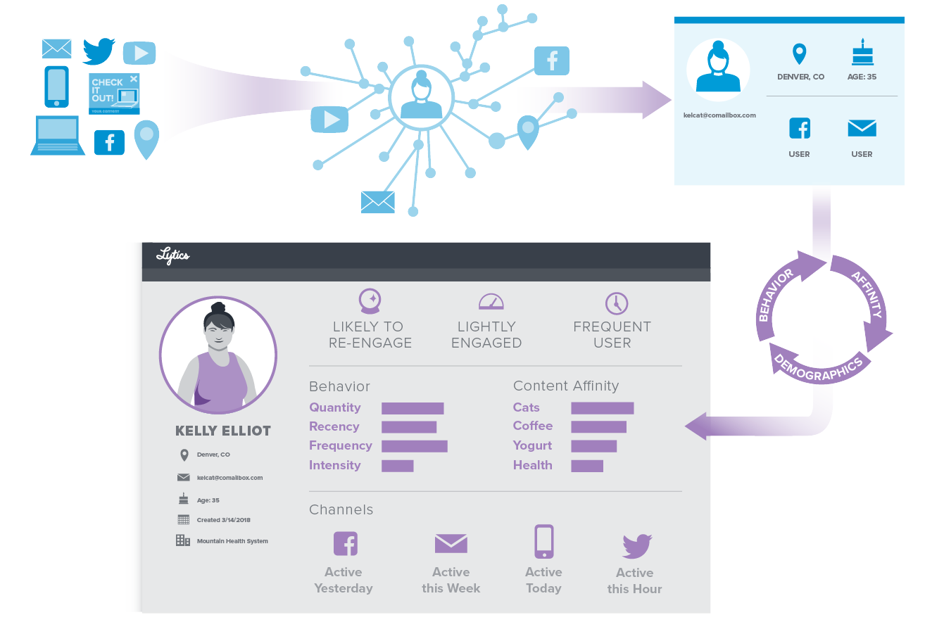 Data unification process on Lytics to create unified customer profiles.