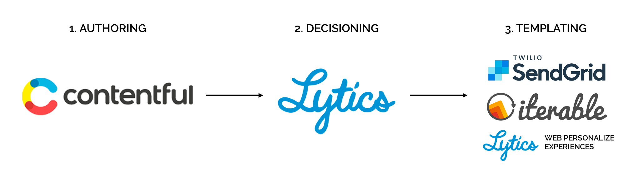 Lytics Content Workflow