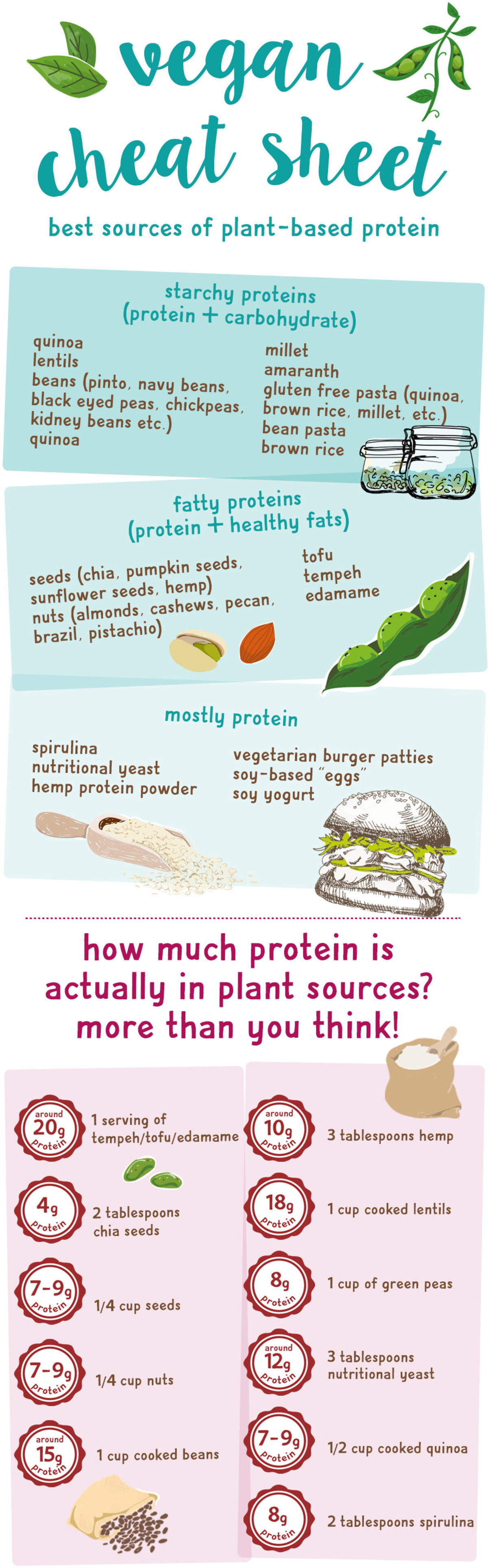 vegan cheat sheet diet guide infographic plant-based protein