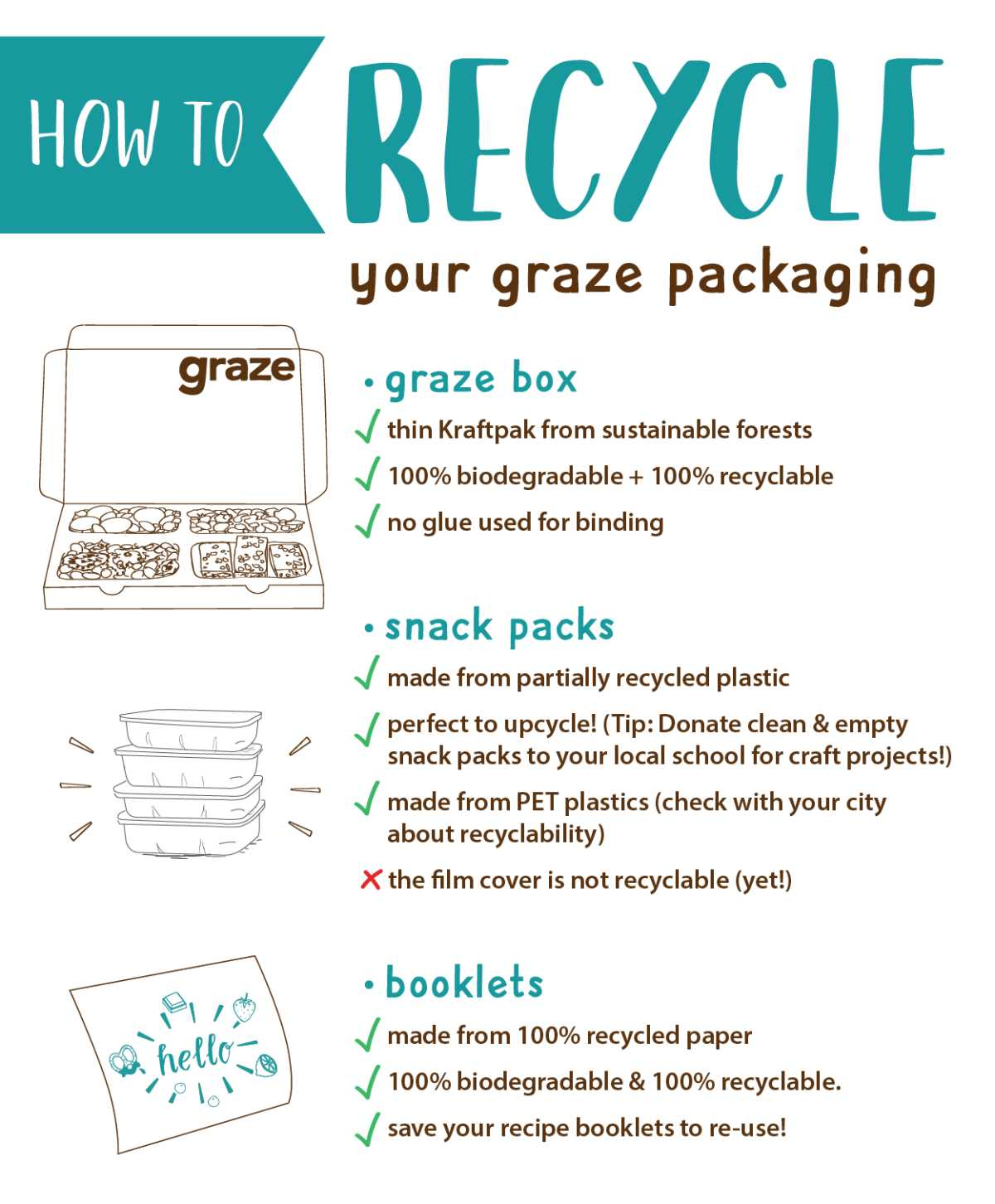 how to recycle graze packaging infographic