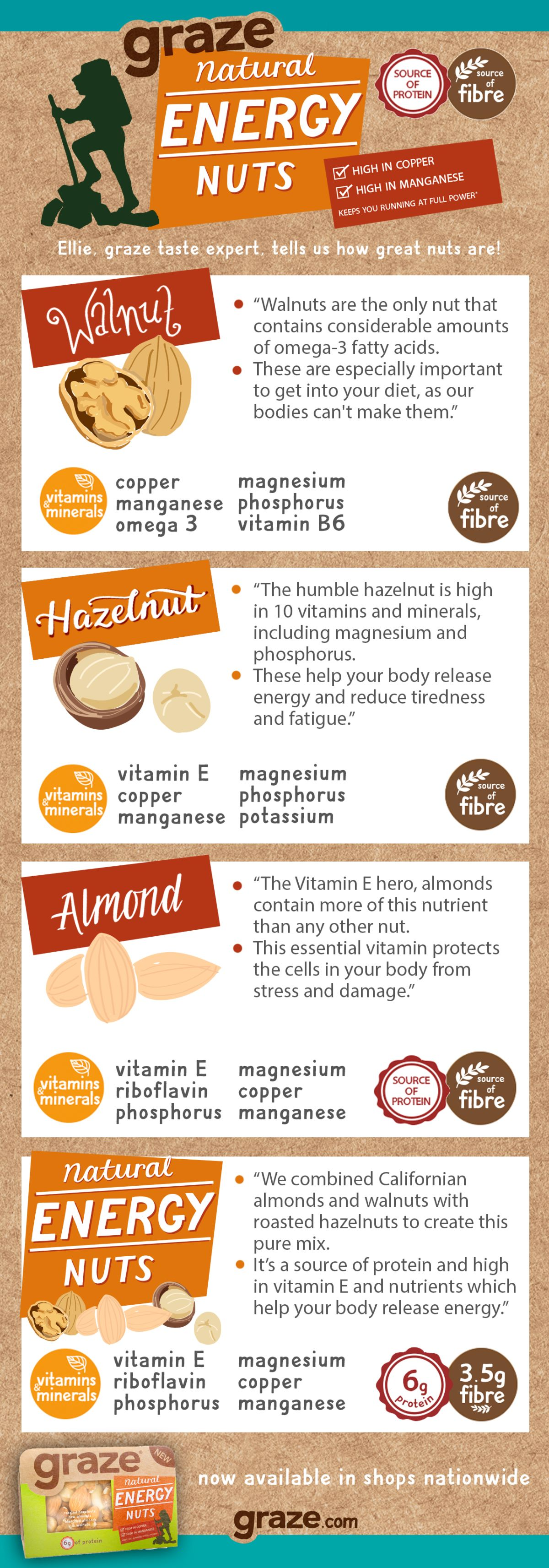 natural energy nuts infographic