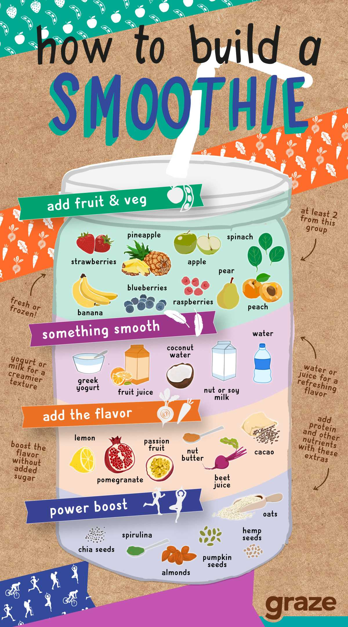 smoothie infographic US