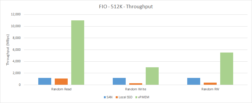 fio-512k-throughput
