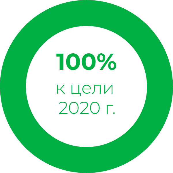 100% to our 2020 goal