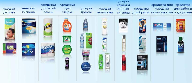 P&G brands and products