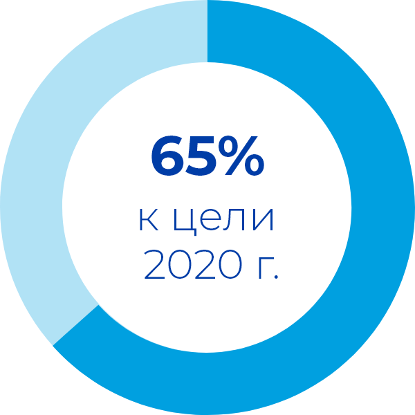 65% to our 2020 goal