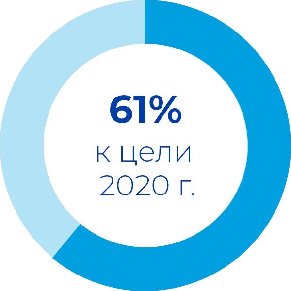 61% to our 2020 goal