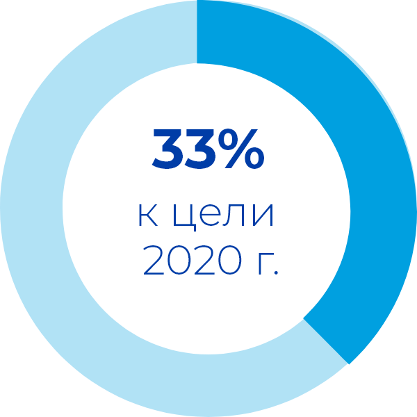 33% to our 2020 goal