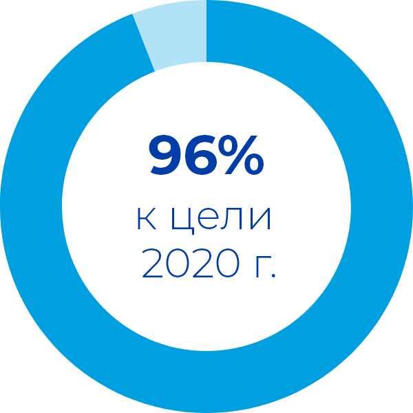 96% to our 2020 goal