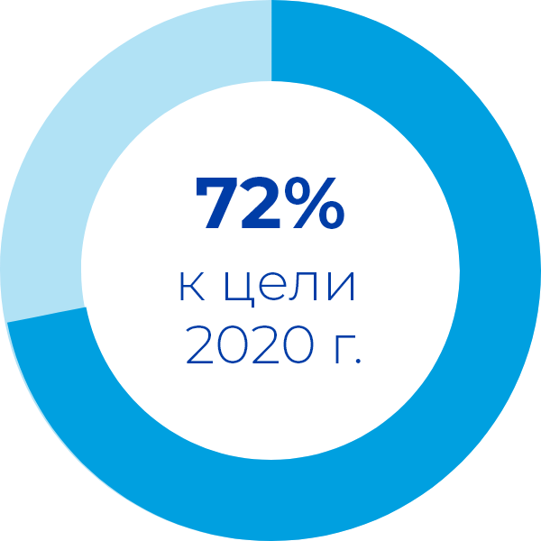 72% to our 2020 goal
