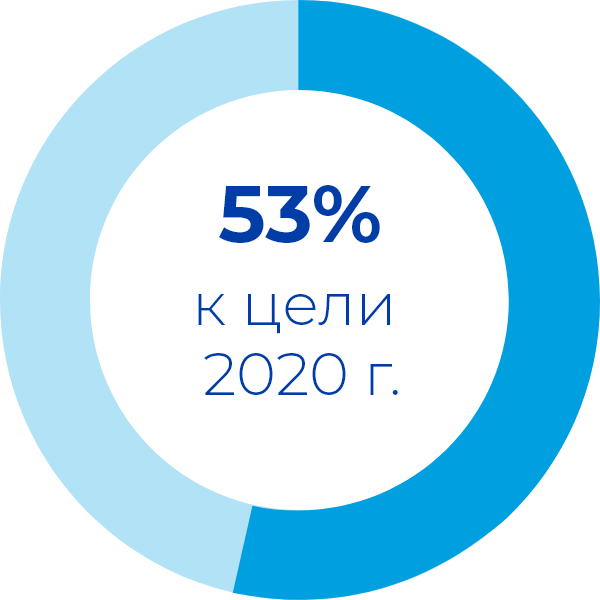 53% to our 2020 goal