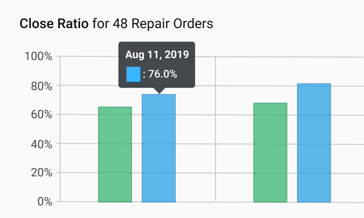 Close Ratio for Repair Orders