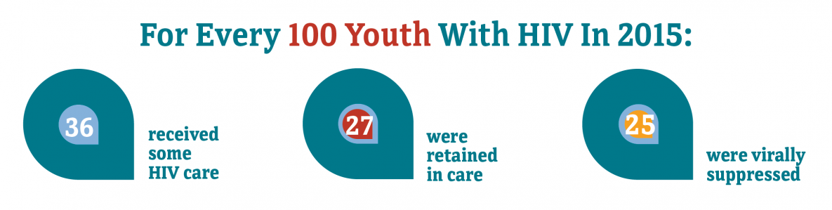 For Every 100 Youth With HIV in 2015