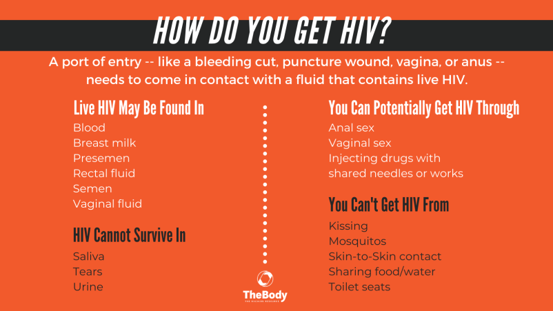 graphic: How Do You Get HIV?