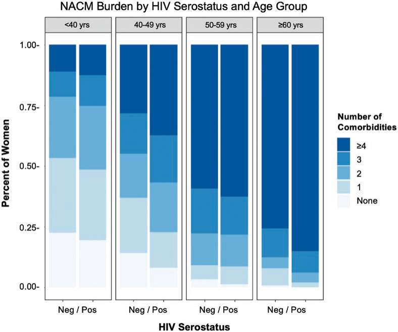 NACM Burden by HIV Serostatus and Age Group